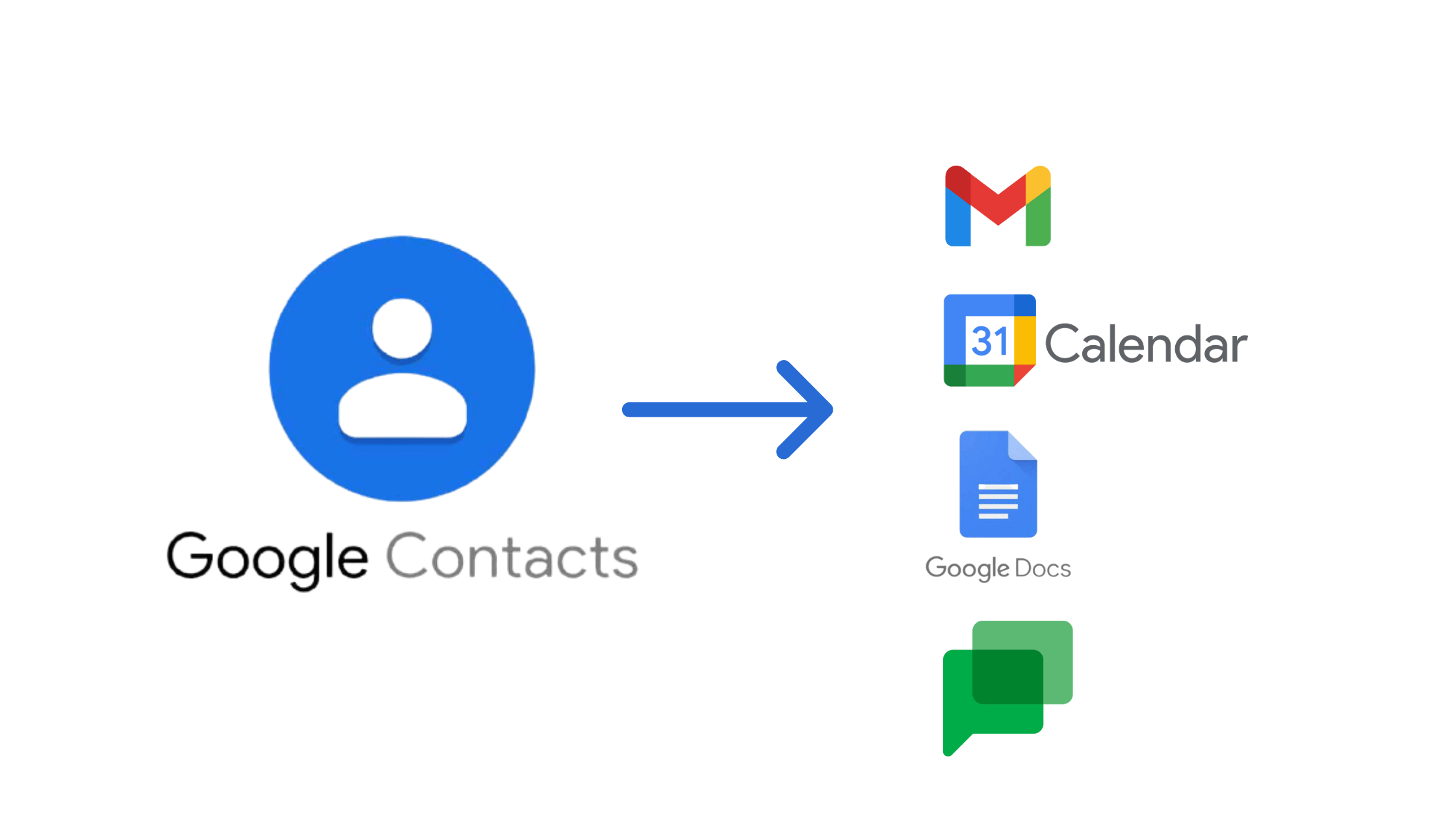 Google Contacts Now Available in Gmail's Web Sidebar [Update: Calendar, Docs, Chat, & More]